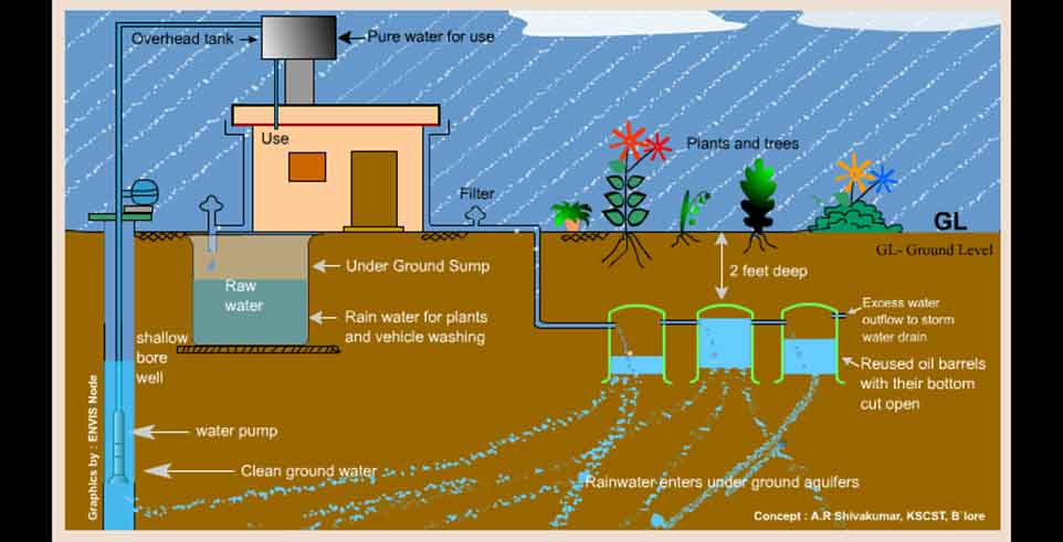 Chah dat uwi khlaad noh u ha thaw sumaar wyrta for Explanation of rainwater harvesting